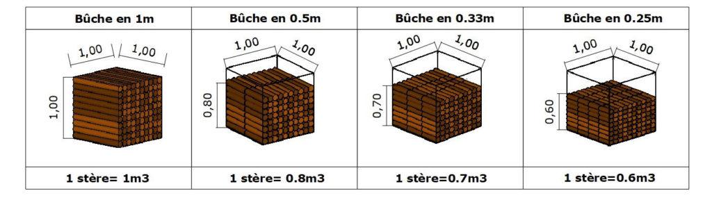 calcul stère bois de chauffage legé